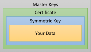Basic SQL Server Encryption Hierarchy