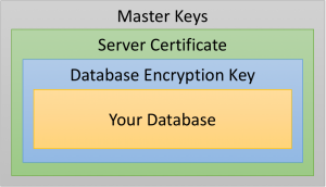 TDE Encryption Hierarchy