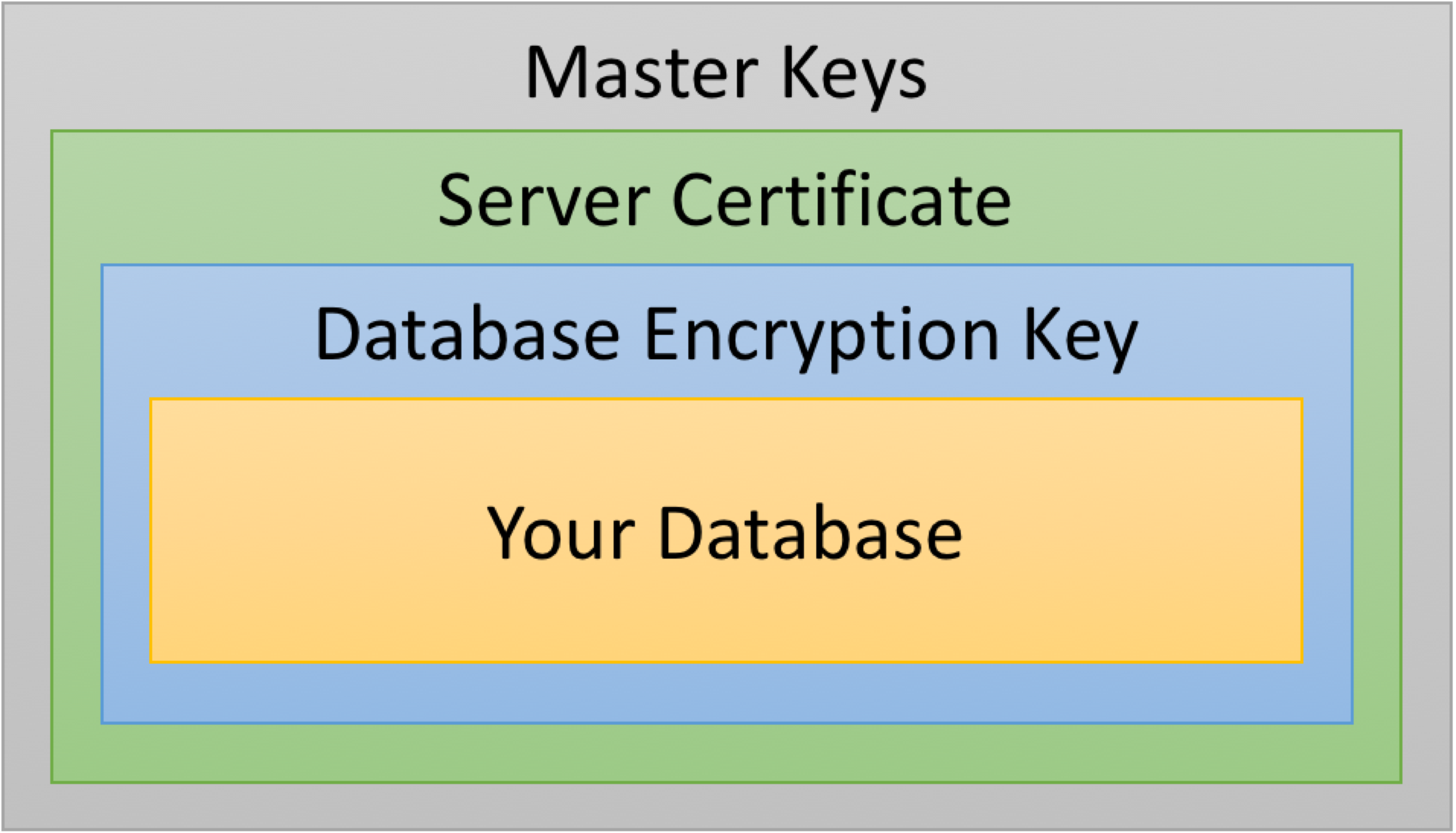 Replacing an expiring sql server encryption key the data files tde encryption hierarchy xflitez Choice Image