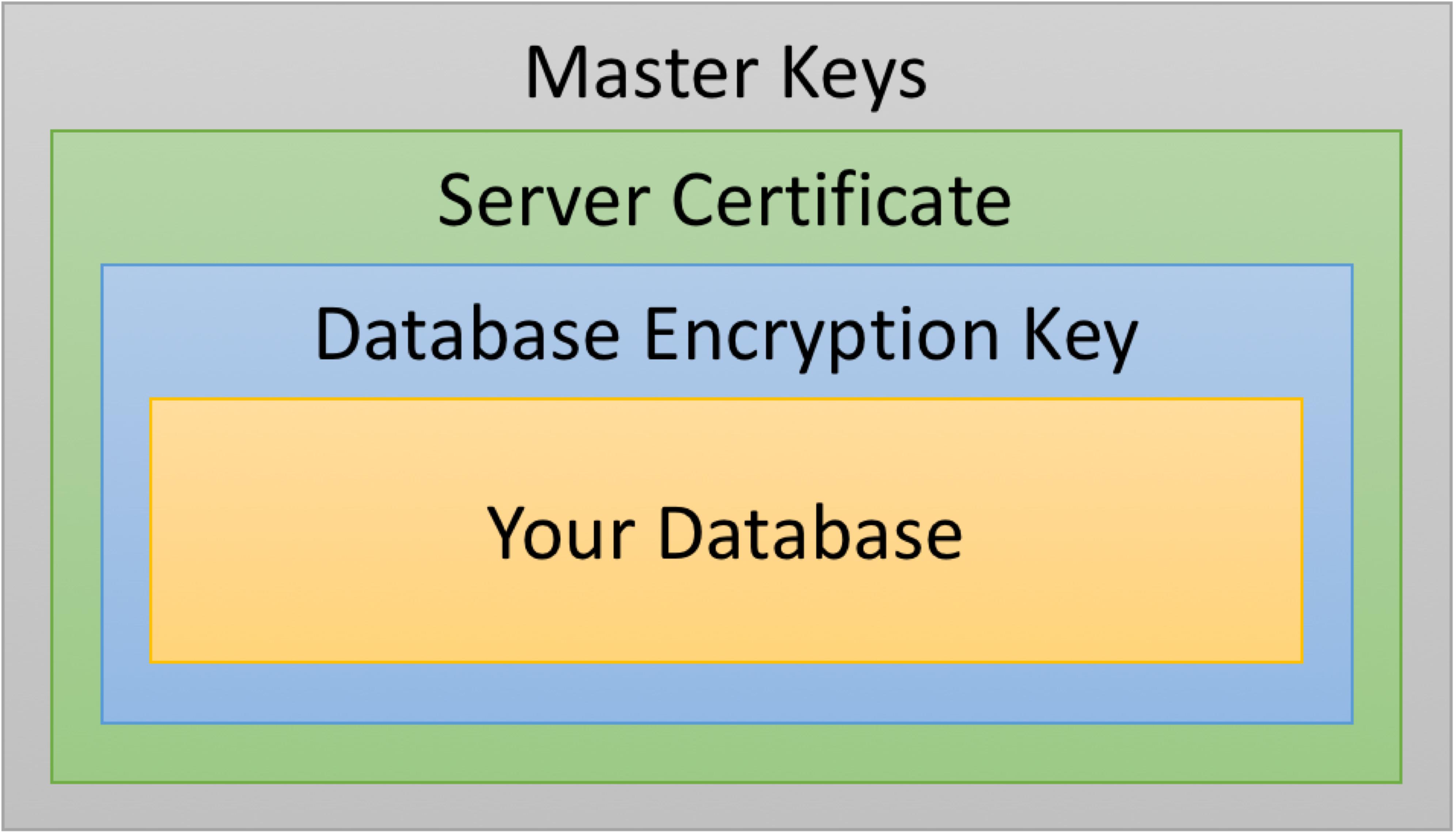 Replacing an expiring SQL Server encryption key » The Data Files